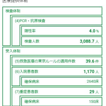 24日感染+220入院5989(-249)重症166(+1)死亡1520(+8)/都+195入院-88重29死亡395調整中376東京ルール39.6件/中央区463(+0)