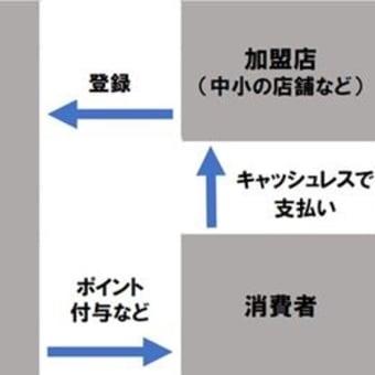 気付けば消費税10%目前っΣ(゚д゚;) ヌオォ!?