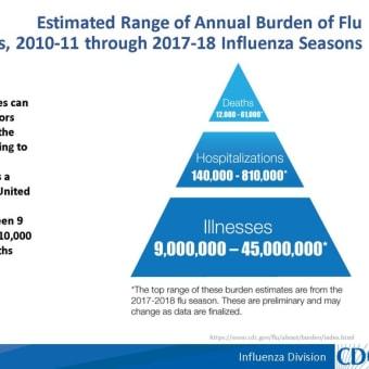 アメリカ:肺炎による死亡者が激減