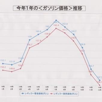 今年一年の<ガソリン価格>推移