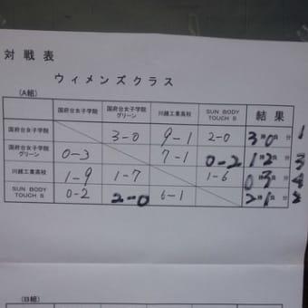 第15回千葉県タッチラグビー大会(市川CUP)参加御礼