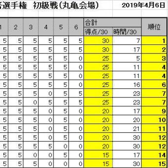 第16回詰将棋解答選手権初級戦・一般戦成績(丸亀会場)