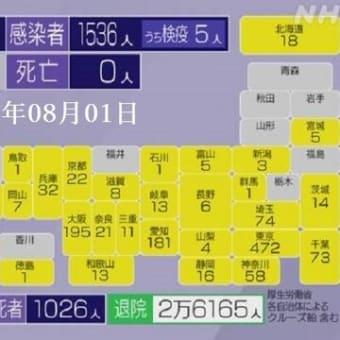 新型コロナ・国内感染者数=1536人 2020年08月02日