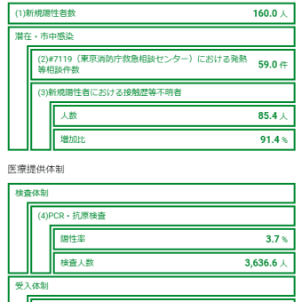 23日感染+330入院6238(-35)重症165(+1)死亡1512(+4)/都+59入院+26重症28死亡392調整中304東京ルール38.0件/中央区463(+4)