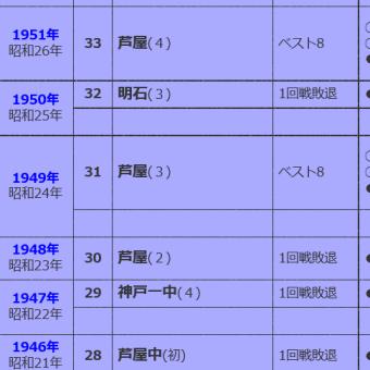 明石商業春夏連続ベスト4