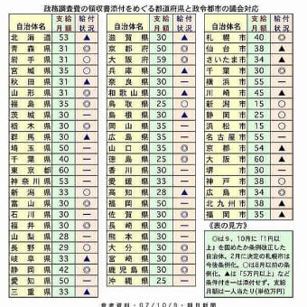 政務調査費(都道府県・政令都市の対応)