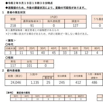 22日感染+314入院6273(+43)重症164(+1)死亡1508(+8)/都+88重症30死亡391調整中407東京ルール37.3件/中央区459(+2)