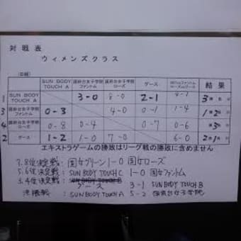 第14回千葉県タッチラグビー大会(第14回市川カップ)参加御礼