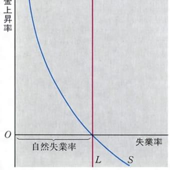 マクロ経済学:フィリップス曲線
