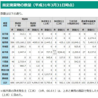 栃木塩谷町の町長、全国の指定廃棄物は「国内1カ所で処分すべき」との見解を改めて示す
