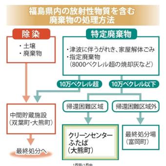 福島第一原発事故 帰還困難区域で発生した特定廃棄物は大熊町の「クリーンセンターふたば」で受入合意(埋立処分))