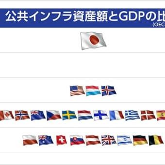 日本の途上国化