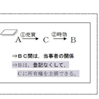 2018 スーパー合格講座 水道橋本校 月・木曜日/夜クラス<権利関係B開講>