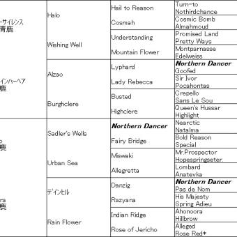 9/18~20の血統屋コンテンツ推奨馬の結果速報