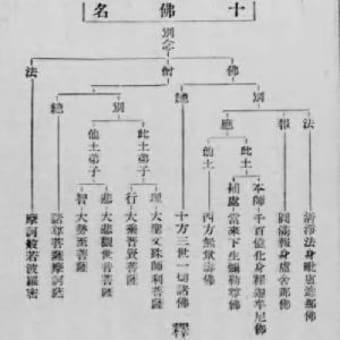 『六物図採摘』に見る十仏名について