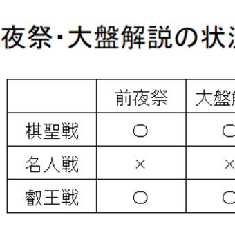 将棋の藤井聡太(17)