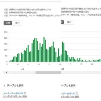 東京を中心にジワリと感染者数が増えてきた