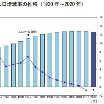 令和2年国勢調査 人口速報集計結果