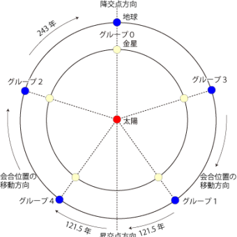 いわゆる近畿の五芒星とレイラインについて調べてみました