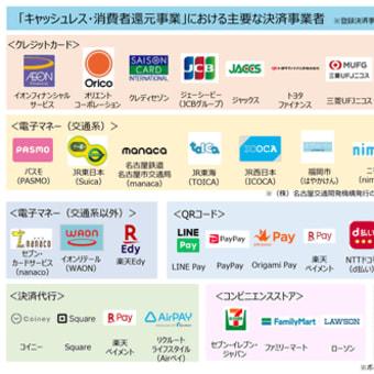 日本で流行りのキャッシュレス決済と中国<その①>
