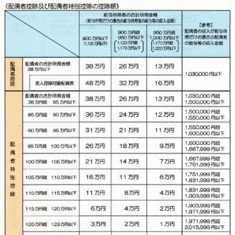 平成30年度以降の配偶者特別控除額