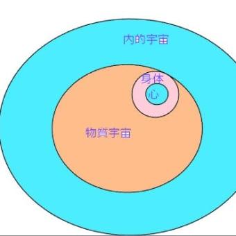物質宇宙と内的宇宙2