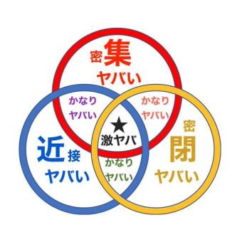 今頃気付いたんですか?ほんと、脳なしですね。::日本提唱の「3密回避」をWHOも訴え。有効性を認定