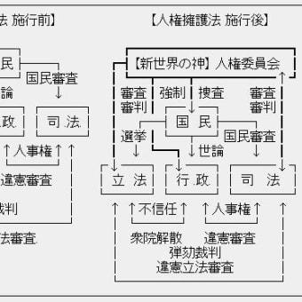 「人権委員会設置法案提出を許さないぞ! 街宣 in 草津」の報告