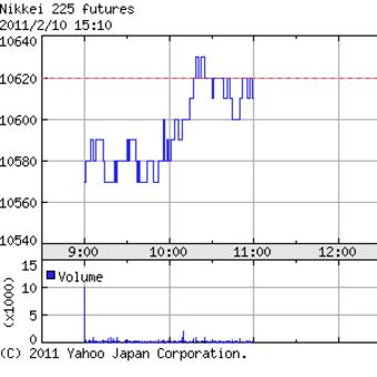 SQ値 1万0561円41銭