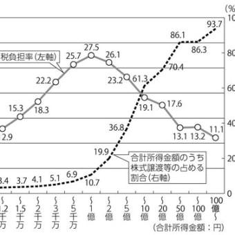 ポスト新自由主義に向けた日本の税制改革