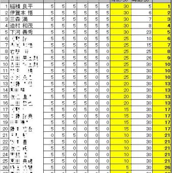 第16回詰将棋解答選手権初級戦・一般戦成績(大分会場)