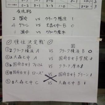 第8回中高生タッチラグビー大会結果及び御礼