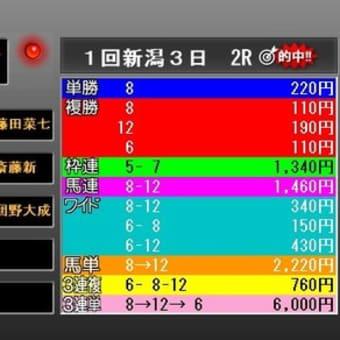 第65回京王杯スプリングC・検討