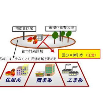 都市計画法の重要ポイント・・・まずはここから