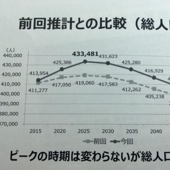 ピークは2025年 43万人超の見込み=柏市人口推計