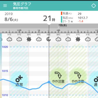 気圧の変化を参考にできる便利ツール