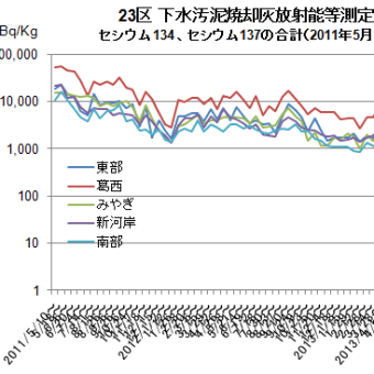 東京都 下水処理における汚泥焼却灰等の放射能測定結果の推移(2011年5月~2019年7月)