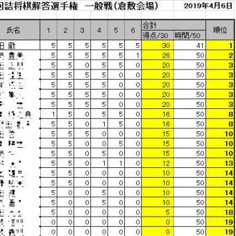 第16回詰将棋解答選手権初級戦・一般戦成績(倉敷会場)