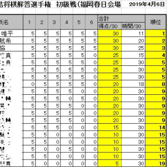 第16回詰将棋解答選手権初級戦・一般戦成績(福岡春日会場)
