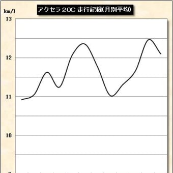 アクセラスポーツ 走行記録