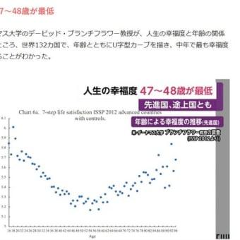 人生の幸福度を調査「47~48歳が最低…最高値に達するのは82歳以上」 あなたは今どれぐらい幸せ? 幸福度測定