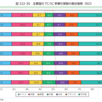 国際標準化の主導権で中国が台頭してきている!!