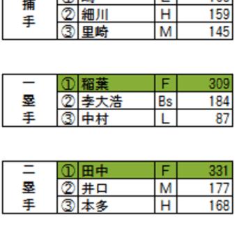 球宴選手間投票の結果発表…首位打者田中が選出
