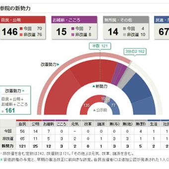 第24回参議院議員選挙は与党の大勝 改憲発議可能へ
