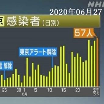 新型コロナ・東京:新たに=57人感染確認 2020年06月27日