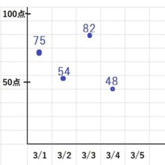 コロナ休校中の算数の家庭学習 第2弾 (休校疲れ)