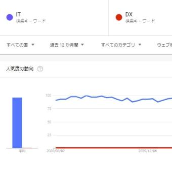 DXに関心があるのは日本だけ?
