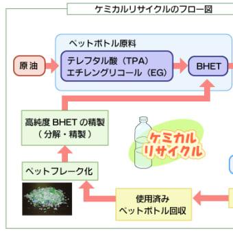 日本のプラスチック「リサイクル」84%の大嘘