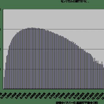 1882年版QWERTY配列の英字26文字部へ擬似乱数で代替配列案、隣接タイプバーの連続打字機会頻度で採点する