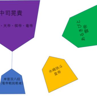 現在の四人将棋界のタイトル勢力図
